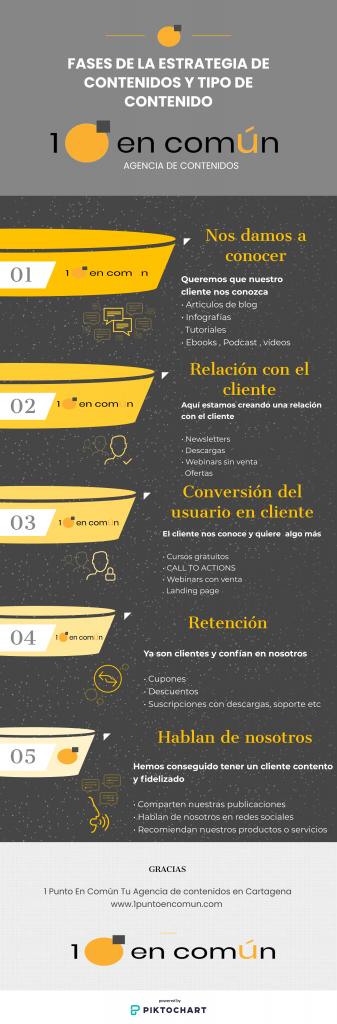 fases de la estrategia de contenido